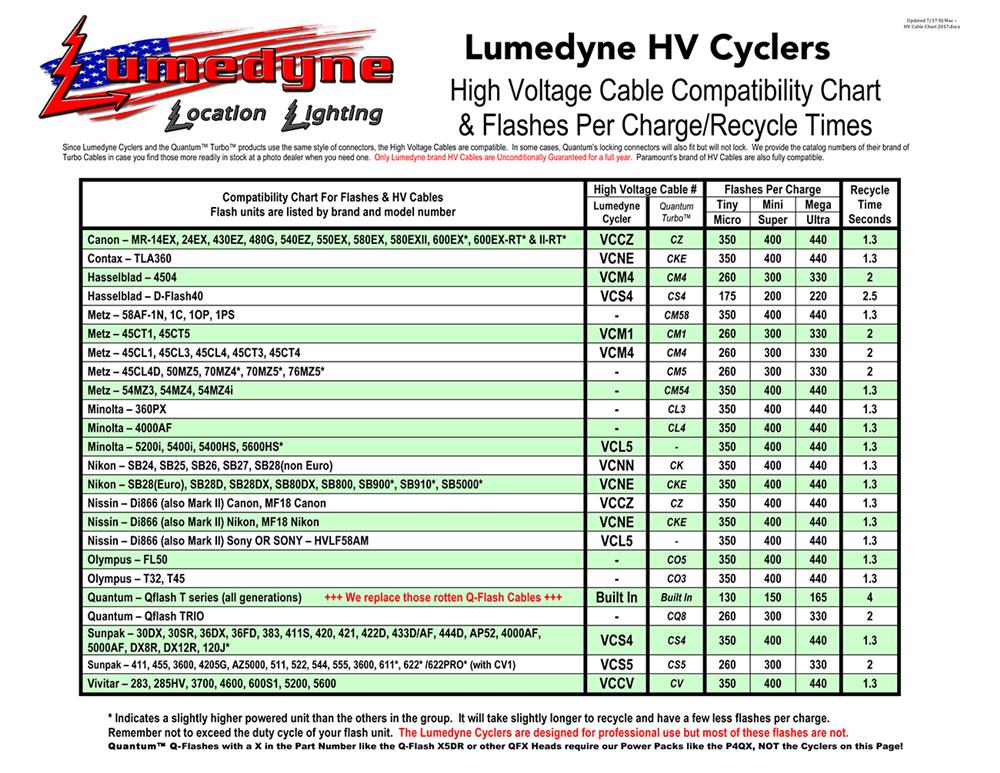 HV Cable Chart For Cyclers